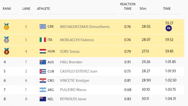Χρυσός παραολυμπιονίκης ο Μιχαλεντζάκης - Ευχαριστεί τον Τσαπατάκη για την επιτυχία του (φωτο + video)