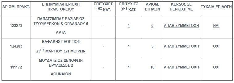 Στην Κρήτη ένα απο τα τρία πεντάρια του Τζόκερ