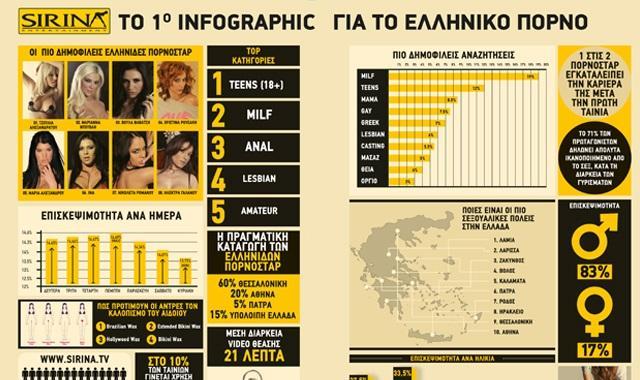 Στατιστικά στοιχεία για το Ελληνικό Πορνό