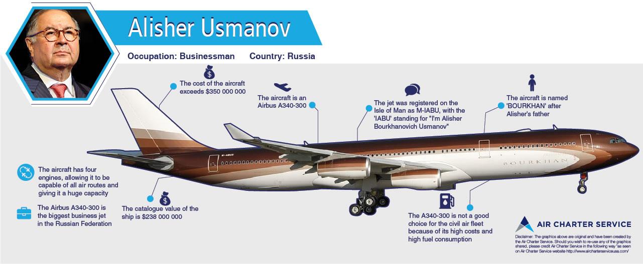 Το αεροπλάνο του πλουσιότερου Ρώσου στα Χανιά  Εντυπωσιακές φωτογραφίες