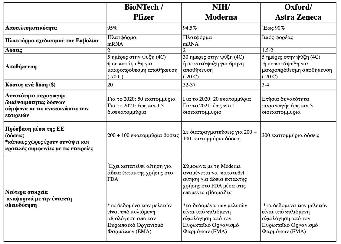 Ο Ηλίας Μόσιαλος συνέκρινε τα τρία εμβόλια για την Covid-19 (φωτο)