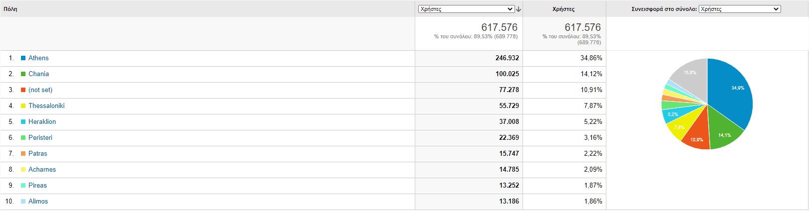 total users greek may 2021